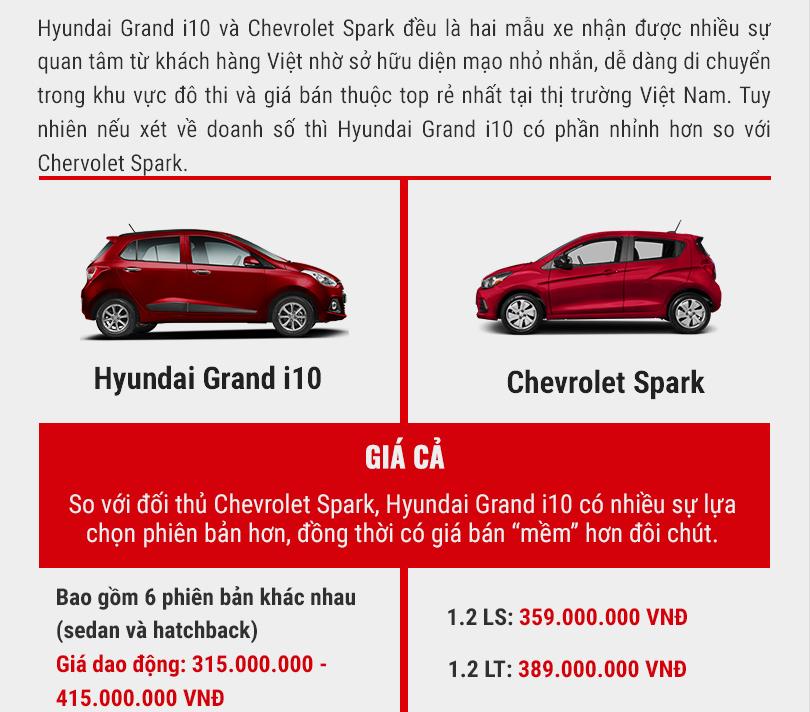 so sánh hyundai grand i10 và chevrolet spark