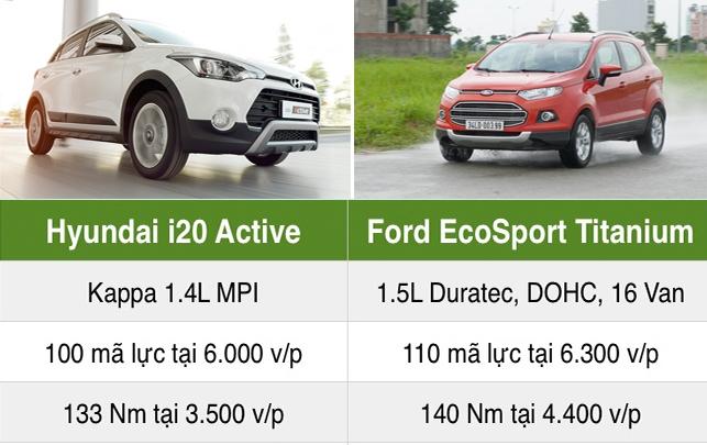 Sau i20 Active Eco Sport có thêm 2 đối thủ mới