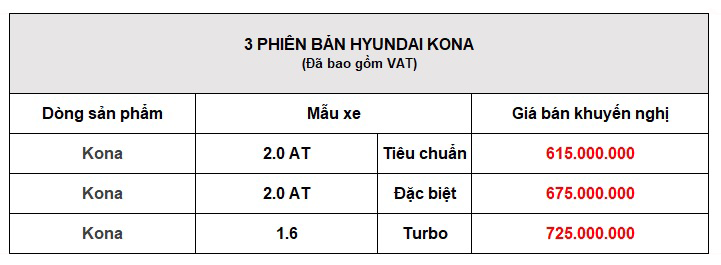 bảng giá xe Hyundai Kona