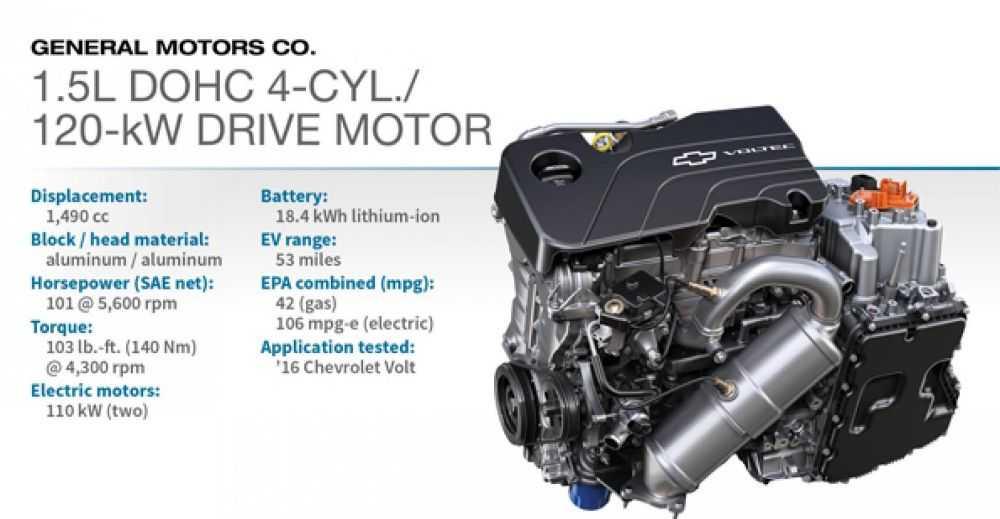 Động cơ DOHC 4-cyl./120-kW Drive Motor 1.5L (Chevrolet Volt EREV)