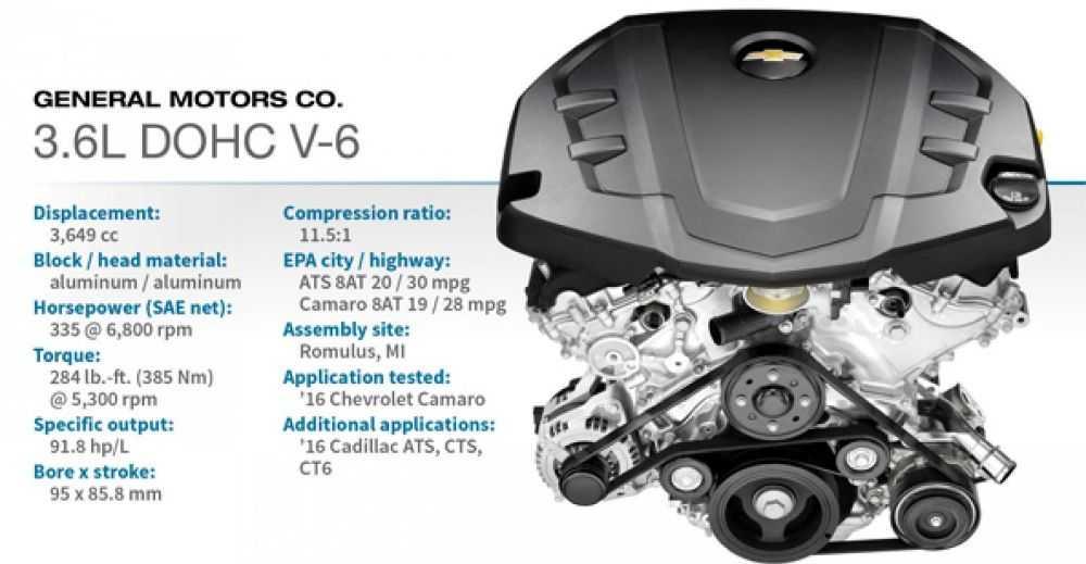 Động cơ DOHC V-6 3.6L (Chevrolet Camaro/Cadillac ATS)