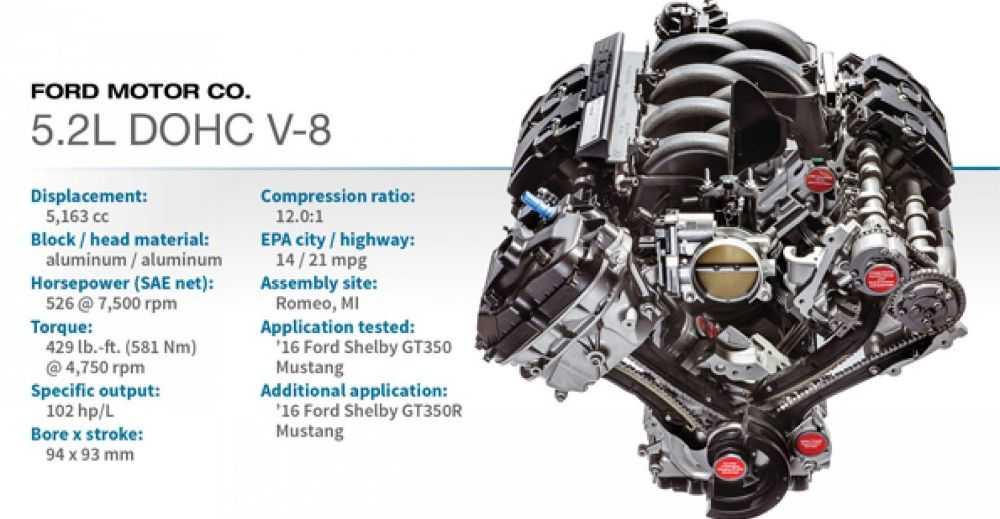 Động cơ DOHC V-8 5.2L (Ford Shelby GT350 Mustang)