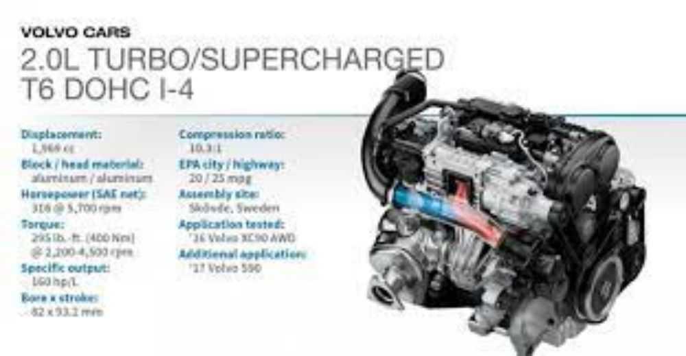 Động cơ Turbo/Supercharged DOHC 4-cyl. 2.0L (Volvo XC90)