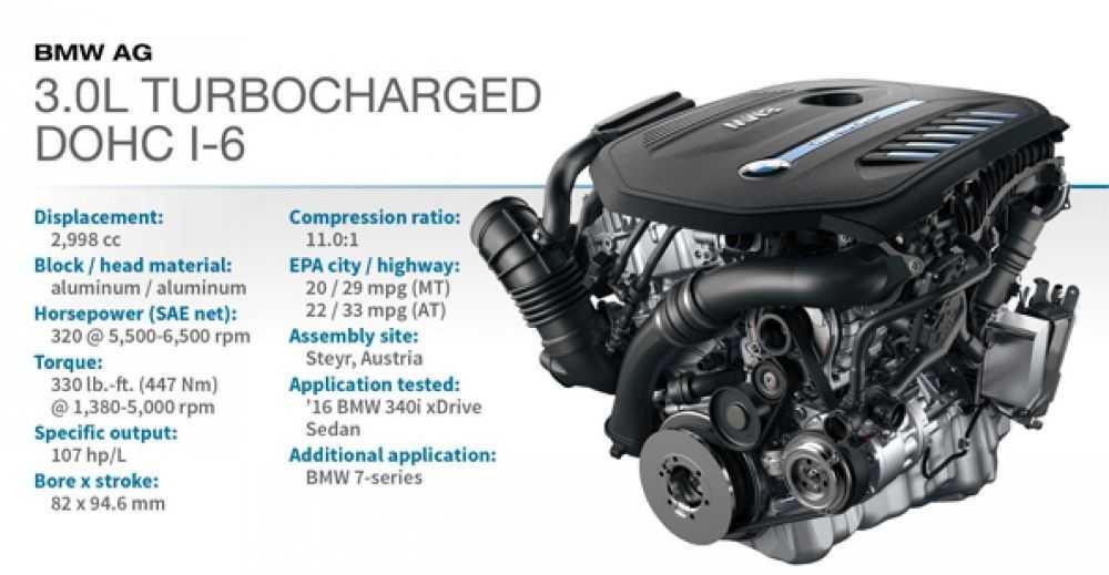 Động cơ Turbocharged DOHC I-6 3.0L (BMW 340i)