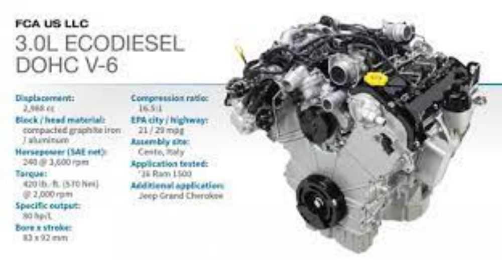 Động cơ Turbodiesel DOHC V-6 3.0L (Ram 1500 EcoDiesel)