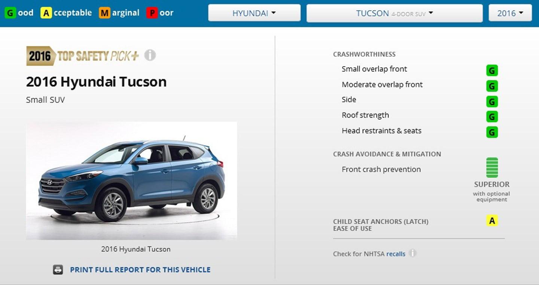 Hyundai Tucson 'vượt mặt' Mazda MX-5 về độ an toàn